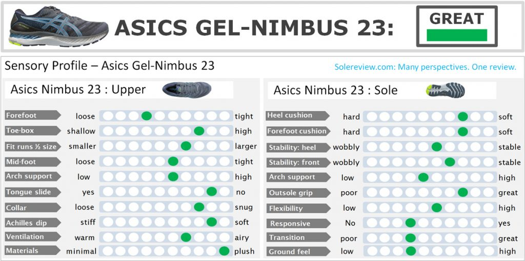 The overall rating of the Gel Nimbus 23.