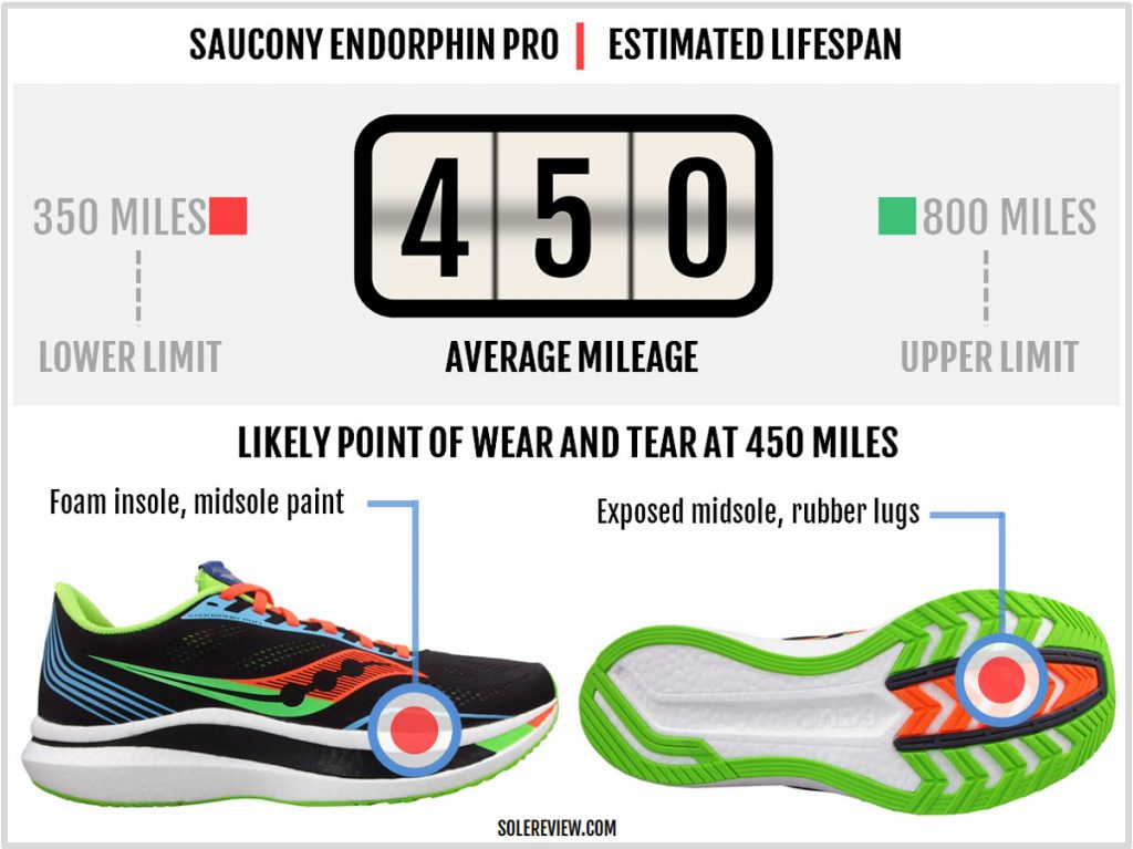 Is the Saucony Endorphin Pro durable?
