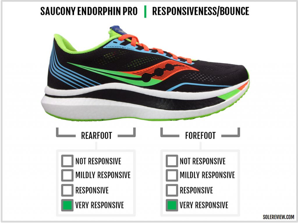 The cushioning responsiveness of the Saucony Endorphin Pro