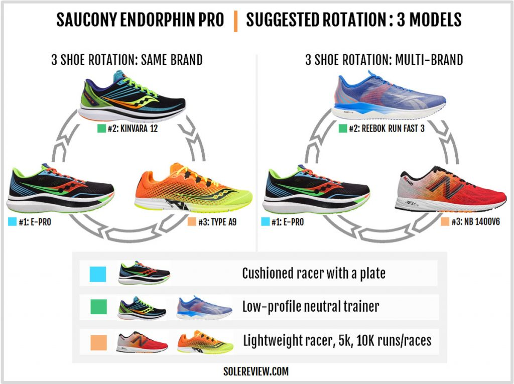 Shoes to rotate with the Saucony Endorphin Pro