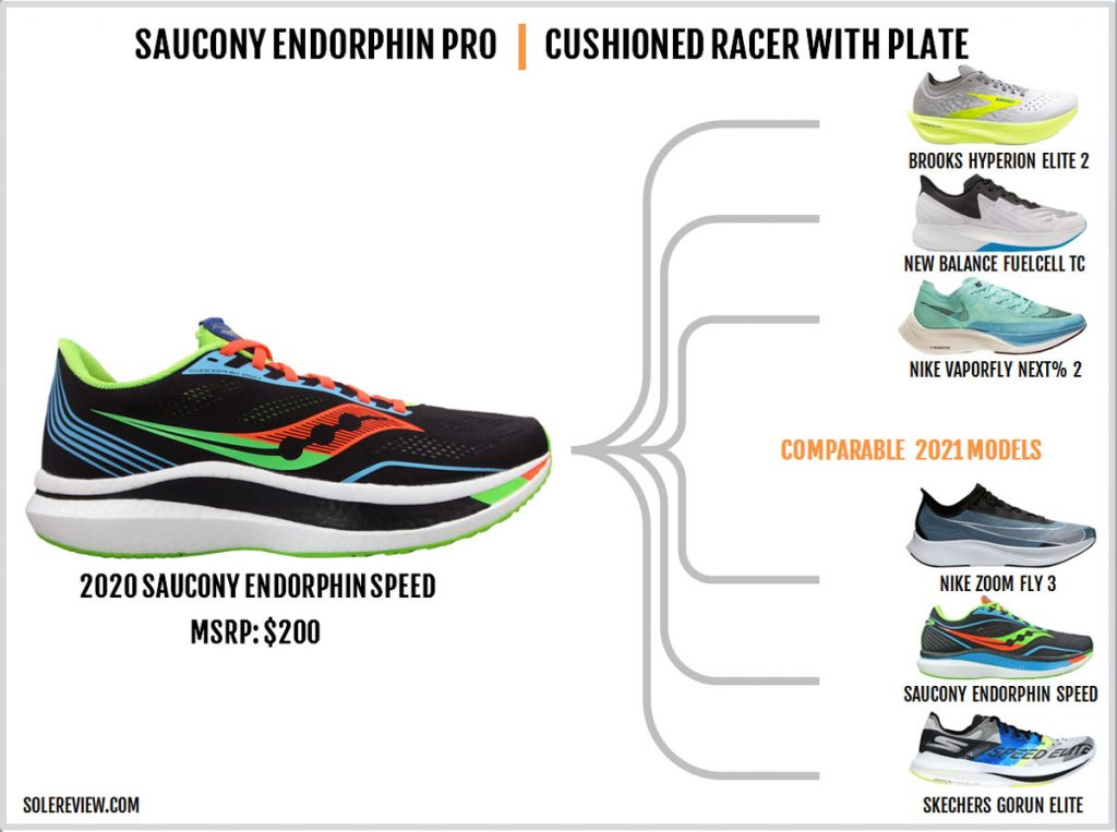 Shoes that are similar to the Saucony Endorphin Pro