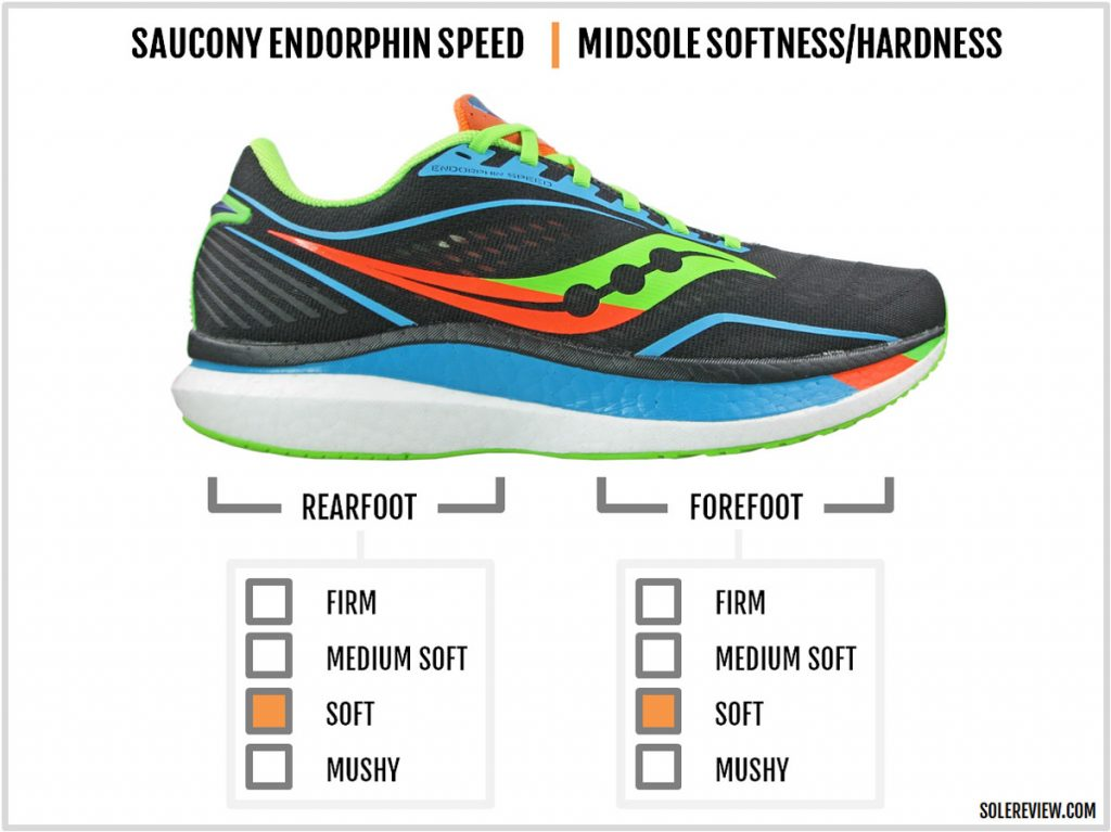 Cushioning softness of the Saucony Endorphin Speed