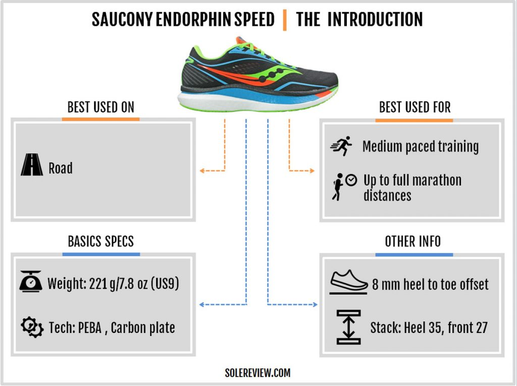 The basics of the Saucony Endorphin Speed