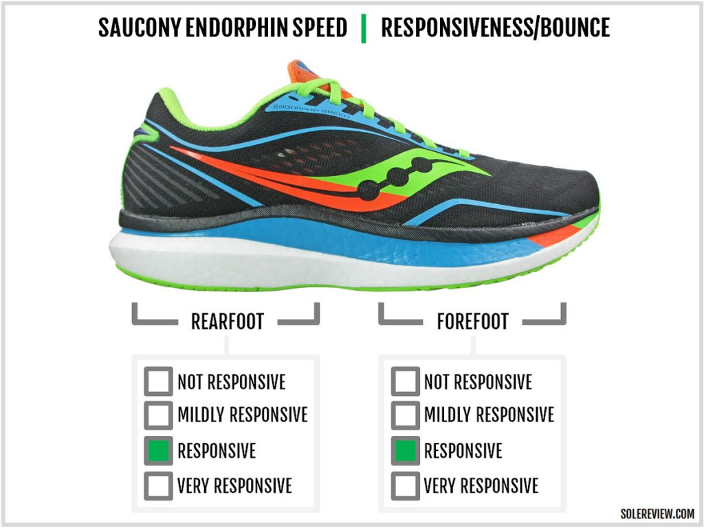 Cushioning responsiveness of the Saucony Endorphin Speed