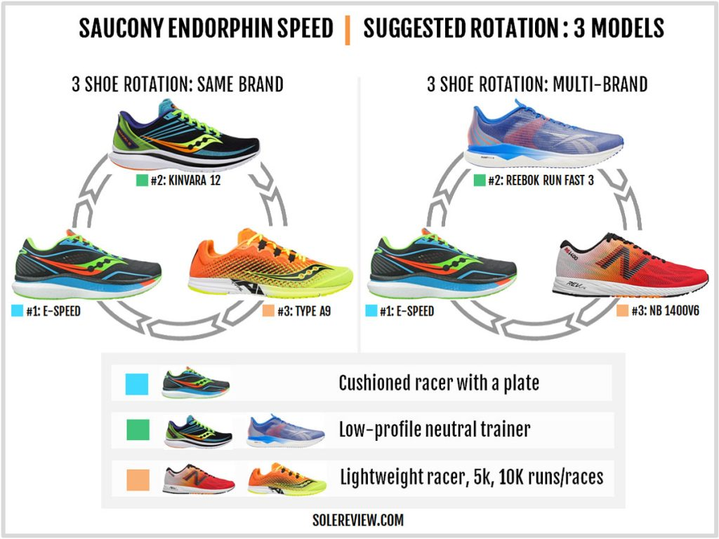 Rotating shoes with the Saucony Endorphin Speed