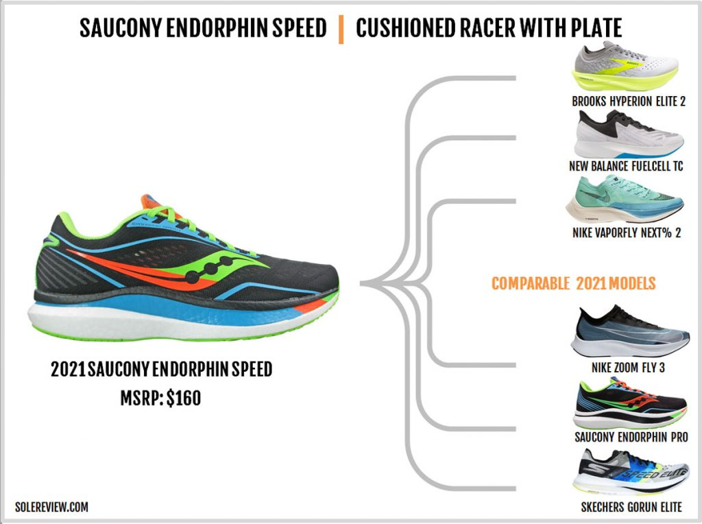 Shoes similar to the Saucony Endorphin Speed