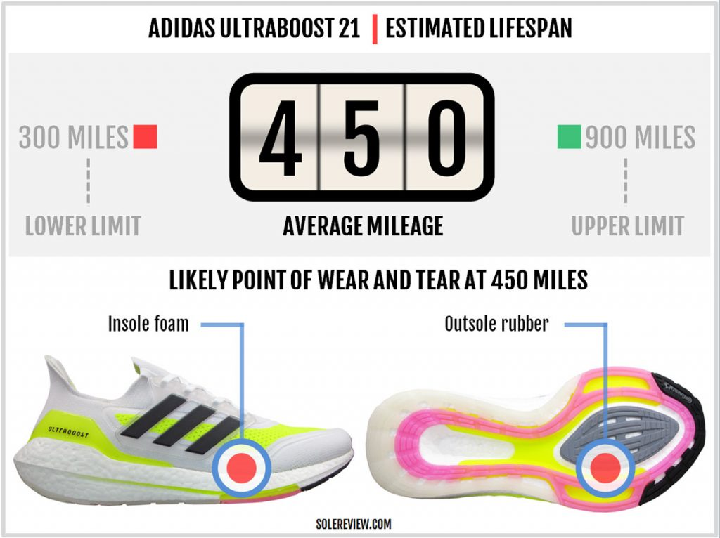 The overall durability of the adidas Ultraboost 21
