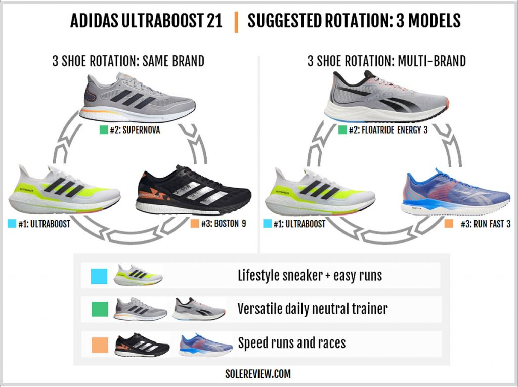 Which shoes to rotate with the adidas Ultraboost 21?