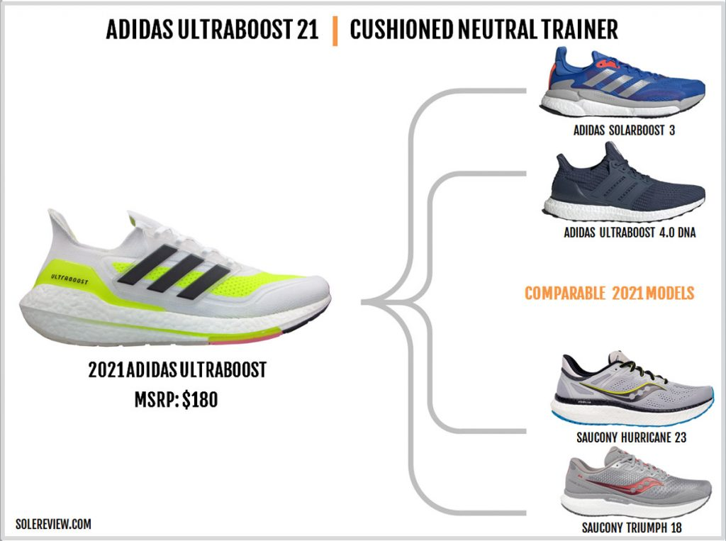 Shoes similar to the adidas Ultraboost 21