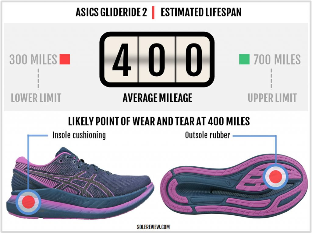 Is the Asics Glideride 2 durable?