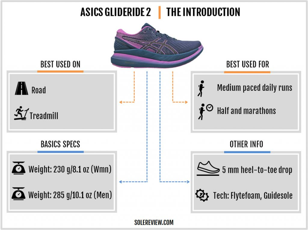 Asics Glideride 2 introduction and basic specs