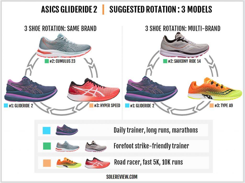 Asics Glideride 2 rotational shoes