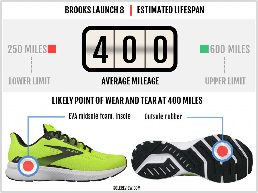 Is the Brooks Launch 8 durable?