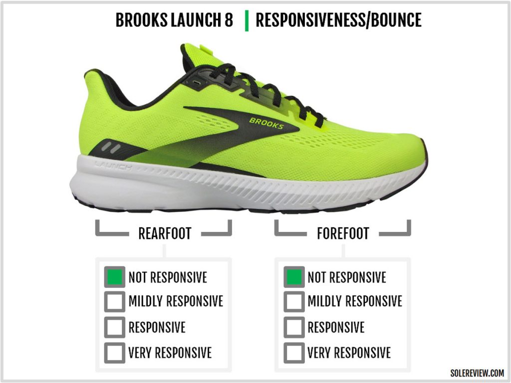 The cushioning respponsiveness of the Brooks Launch 8.