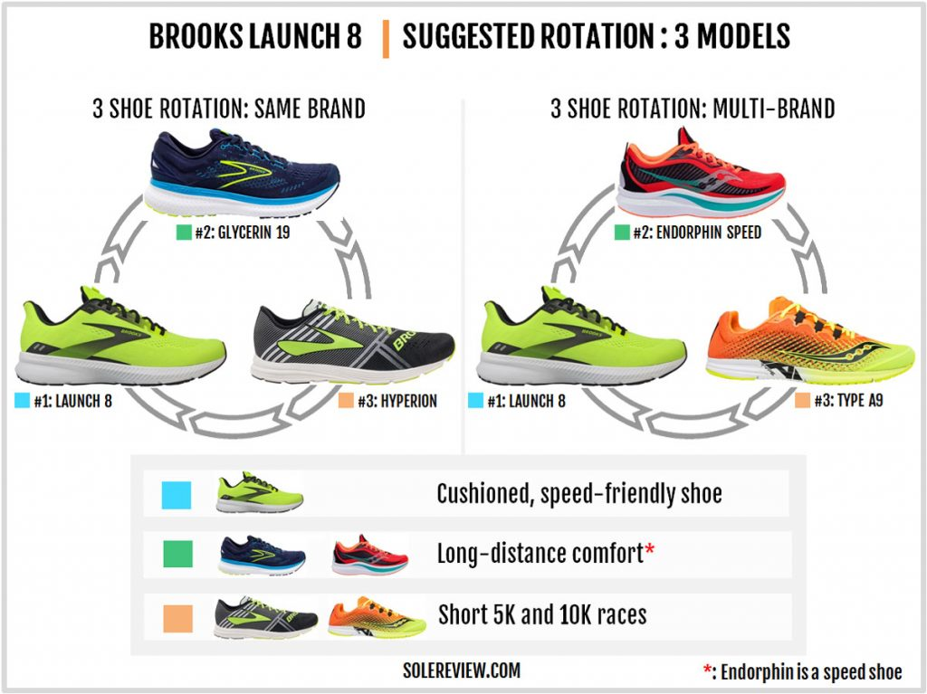 Rotating shoes with the Brooks Launch 8.