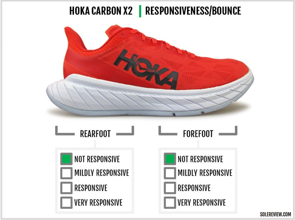 The cushioning responsiveness of the Hoka One One Carbon X2.