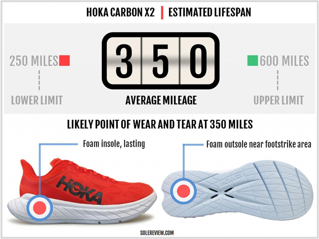 Is the Hoka One One Carbon X2 durable?