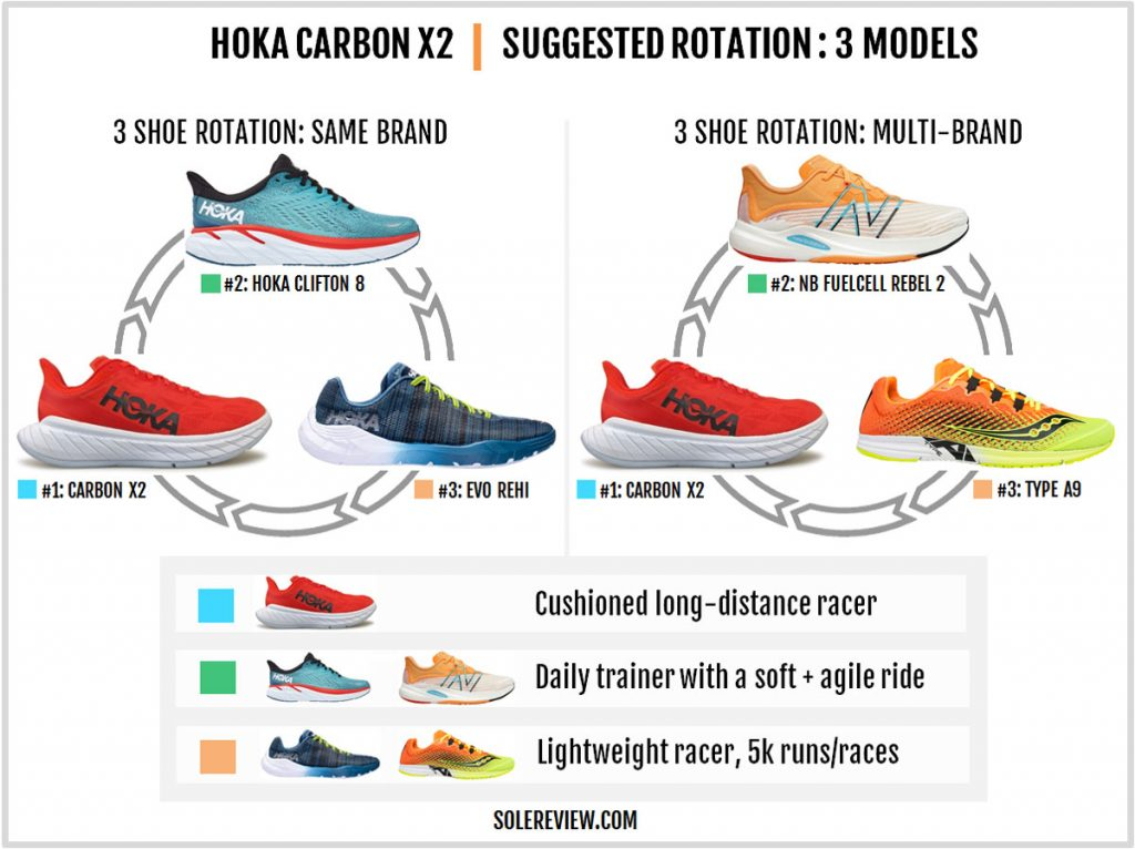 The recommended rotation for the Hoka One One Carbon X2.