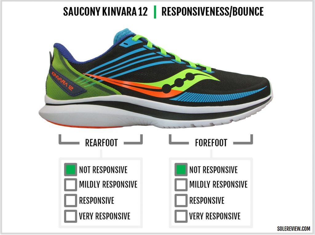 The cushioning responsiveness of the Saucony Kinvara 12.