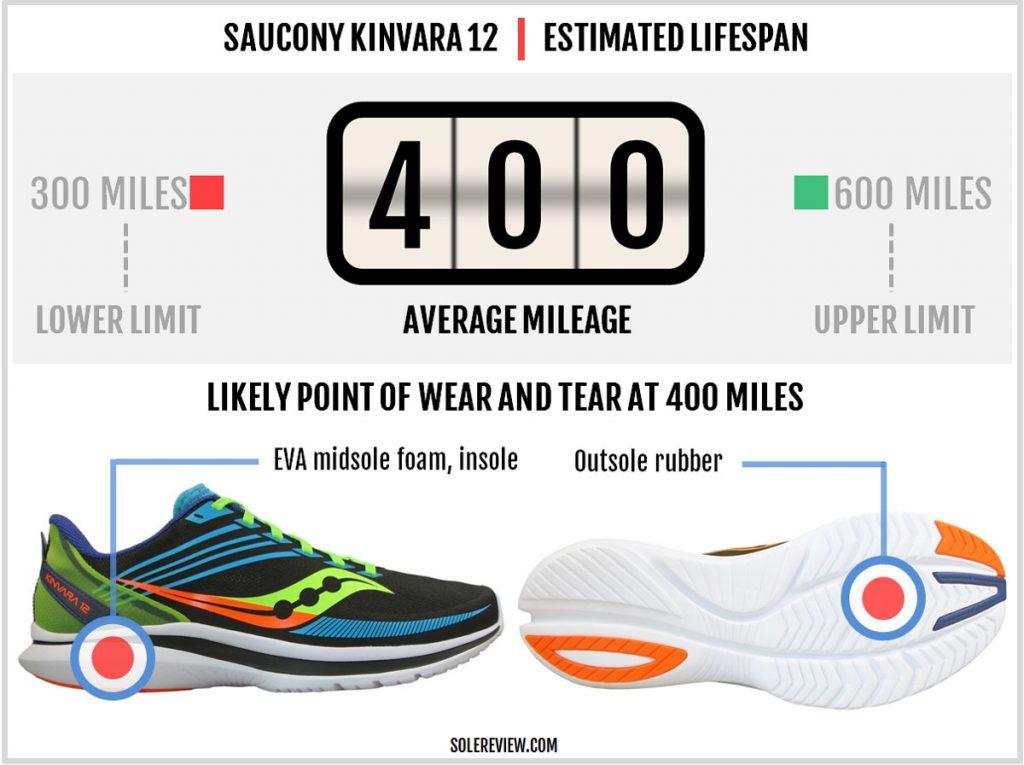 Is the Saucony Kinvara 12 durable?