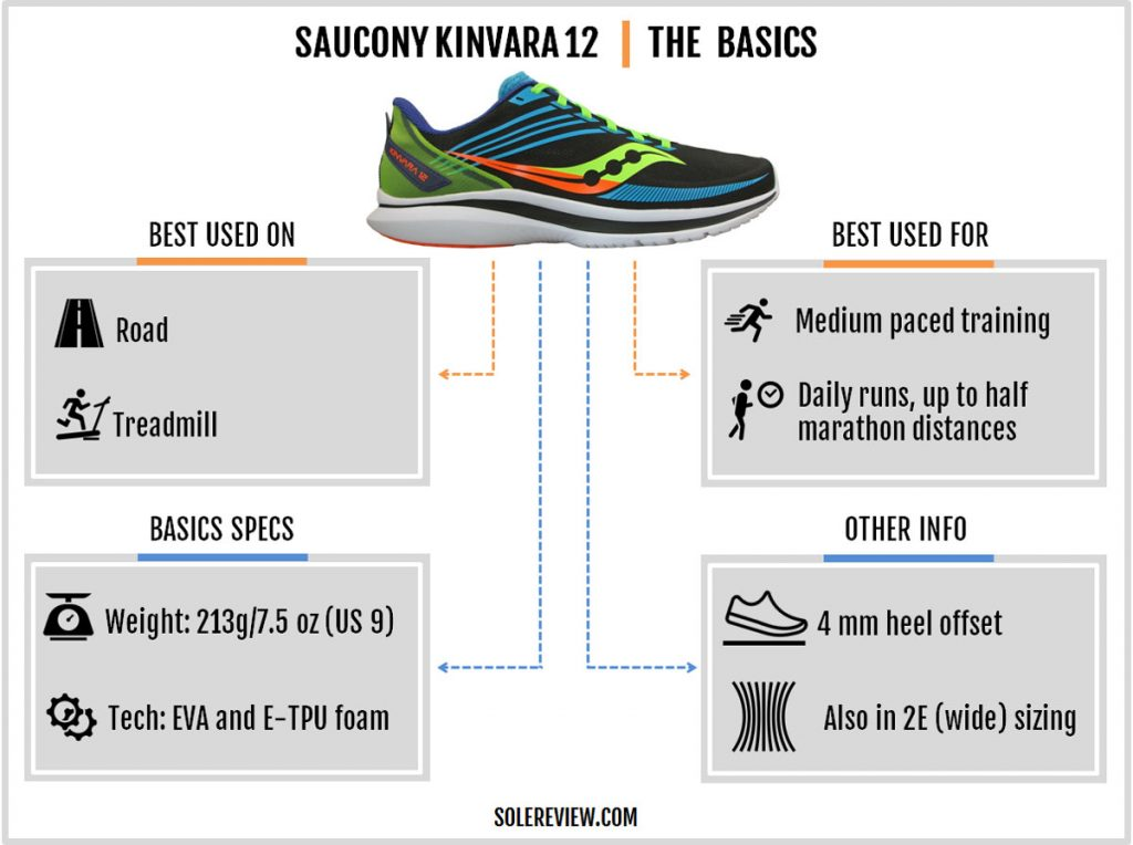 The basic specs of the Saucony Kinvara 12.