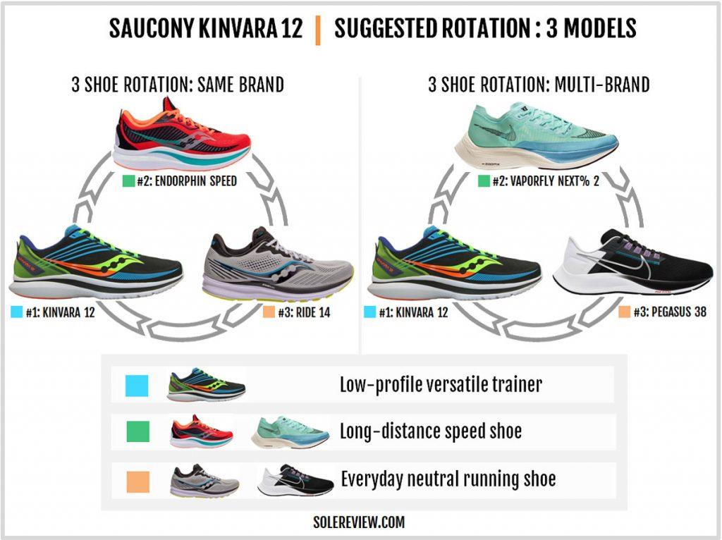 A three shoe rotation with the Saucony Kinvara 12.