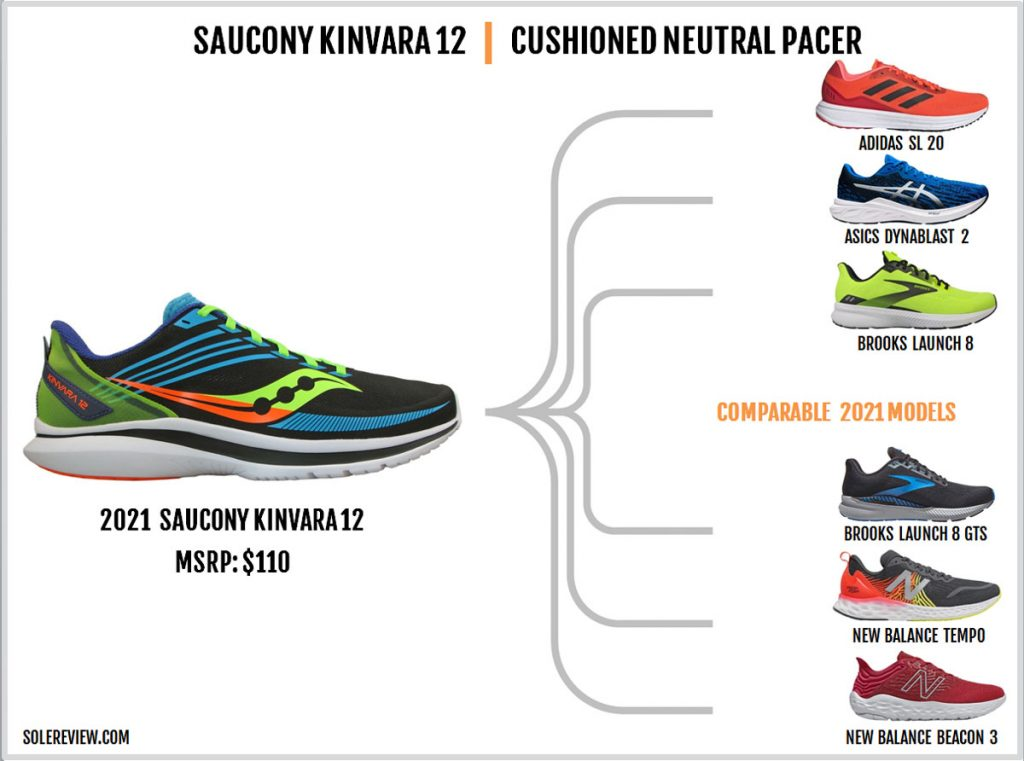 Shoes that are similar to the Saucony Kinvara 12.