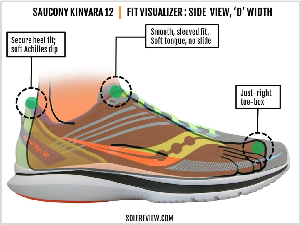 The upper fit of the Saucony Kinvara 12.