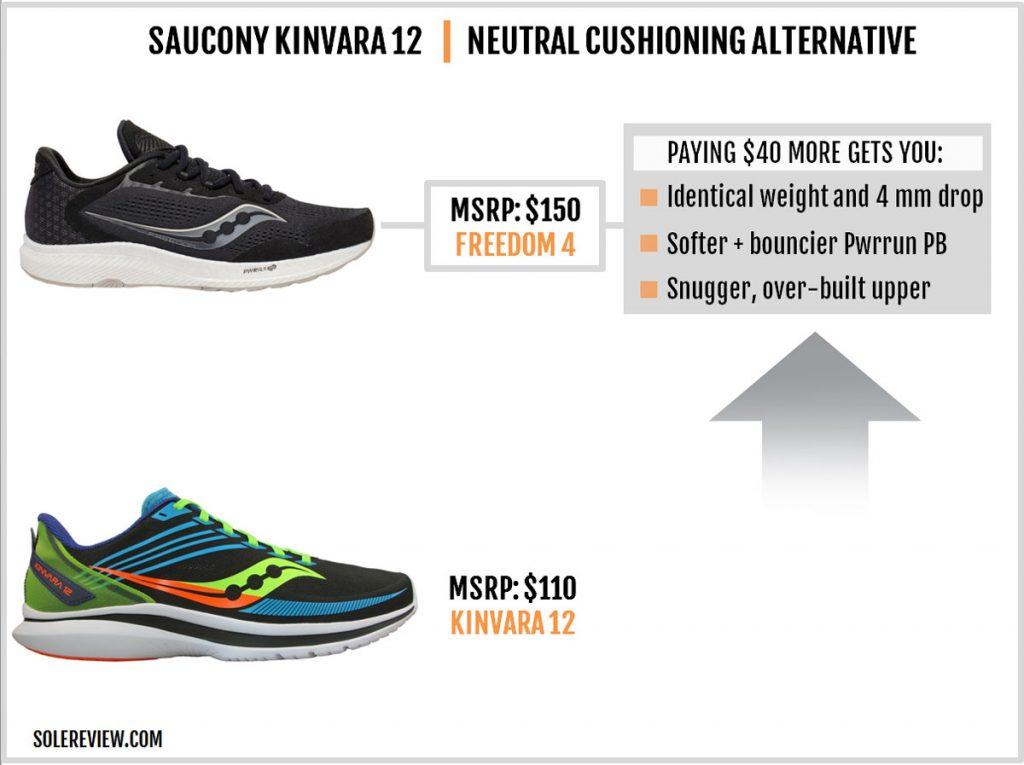 The Saucony Kinvara 12 versus the Freedom 4.