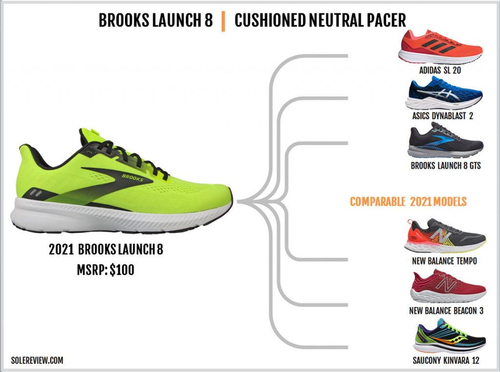 Shoes that are similar to the Brooks Launch 8.