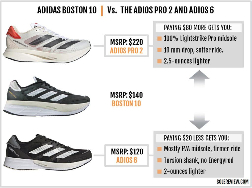 The adizero Boston 10 compared to adios 6 and adios Pro 2