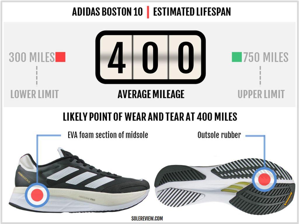 Is the adidas adizero Boston 10 durable?
