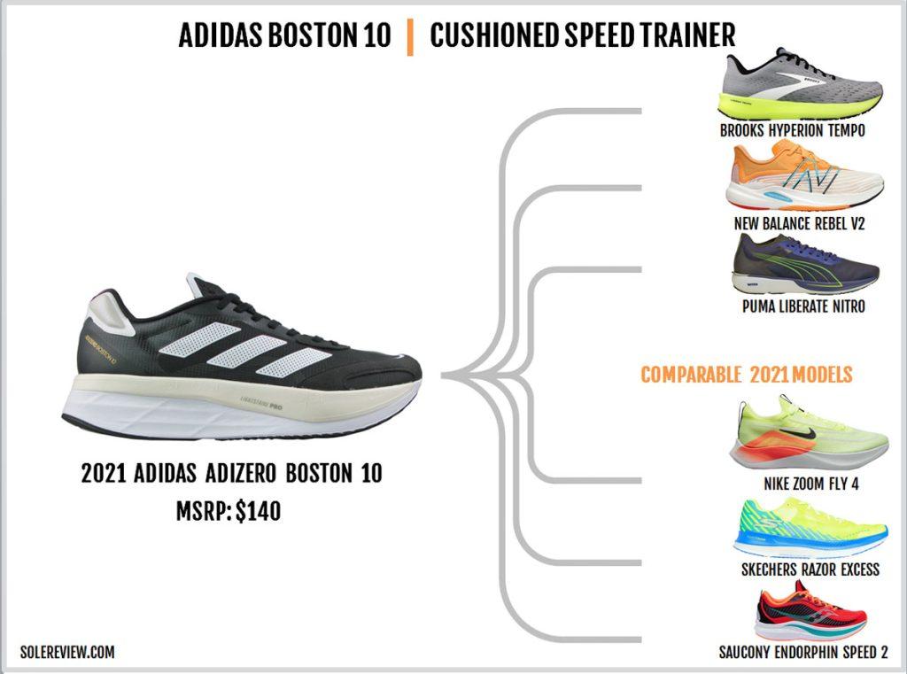 Shoes similar to the adidas adizero Boston 10.